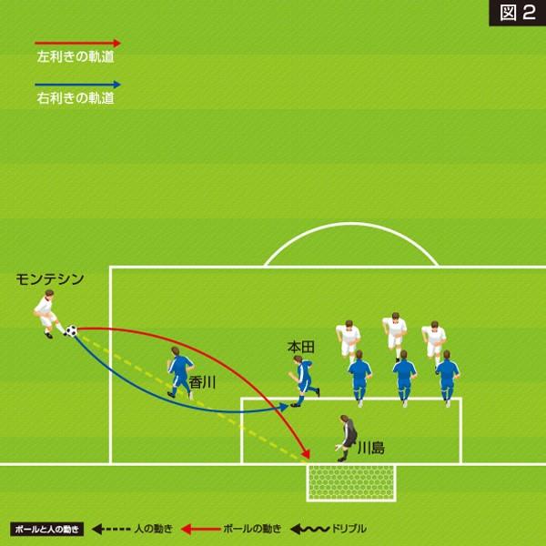 香川と本田圭は、右利きのキッカーに対応したポジションを取っていた。これでは、左利きのキッカーのボールを防ぎにくい
