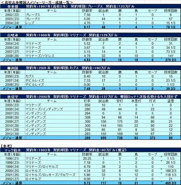<高校出身韓国人メジャーリーガー成績一覧>(拡大してご覧ください)