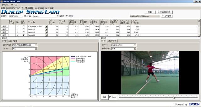 各ラケットを使用しての分析結果は、「ダンロップスイングセンサー」をとおしてすぐにパソコン上に送られる。画面にはスイングの安定性やスピードが表れたデータ(左)とプレー動画(右)が