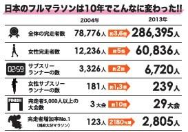 【表1】日本のフルマラソン完走者数は10年間で約3.6倍に。(株)アールビーズ『ランニングデータ2014』より