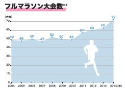 【表3】2014年は72のマラソン大会が開催された。(株)アールビーズ『ランニングデータ2014』より