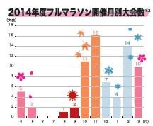 【表4】マラソン大会の開催月、11月が最多。(株)アールビーズ『ランニングデータ2014』より