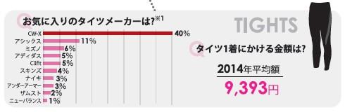 【表2】タイツの1番人気はCW−X。(株)アールビーズ『ランニングデータ2014』より