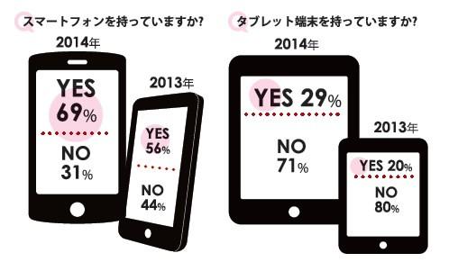 【表1】ランナーのスマートフォン利用率は? (株)アールビーズ『ランニングデータ2014』より