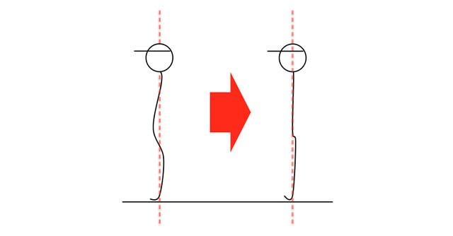 """骨盤が後傾すると""""猫背""""の状態に(左)。そこから背筋を伸ばそうとしても、背骨が反ってしまい(右)理想的な姿勢にはなりません"""