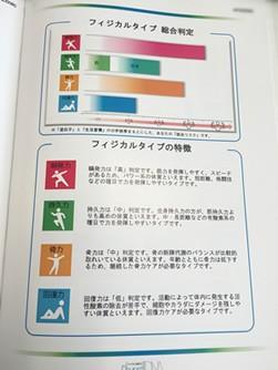 こちらは運動能力に関する「フィジカルタイプ」の分析結果