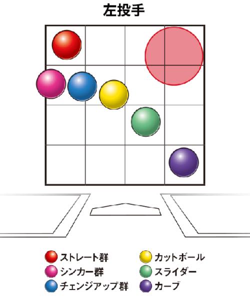 オーバーハンドの左投手が投げるボールの変化の大きさと方向。腕の角度が上がるとこれらの位置が時計回りに、下がると反時計回りに移動する