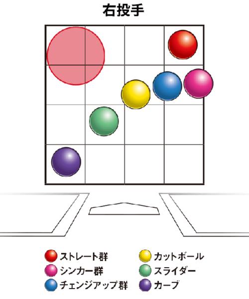 オーバーハンドの右投手が投げるボールの変化の大きさと方向。腕の角度が上がるとこれらの位置が反時計回りに、下がると時計回りに移動する