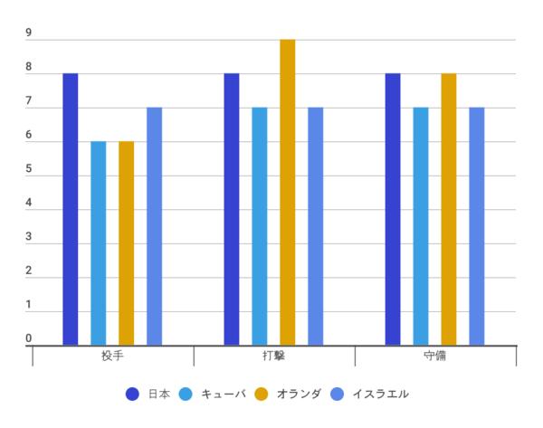 2次ラウンドE組の戦力分析(10段階評価/データ提供:世界の野球)