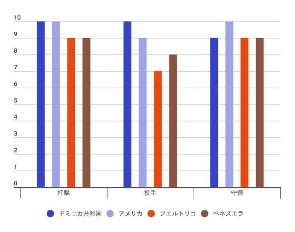 2次ラウンドF組の戦力分析(10段階評価/データ提供:世界の野球)