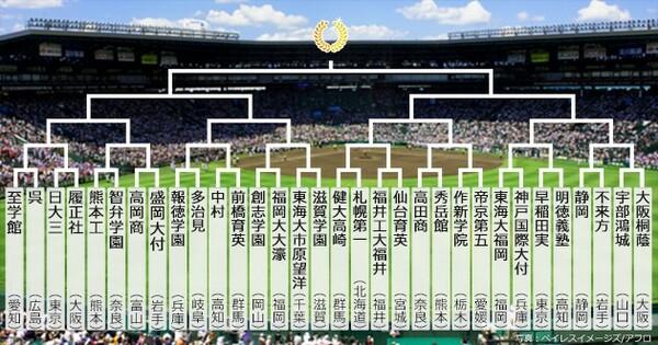 今大会の組み合わせ表。右半分に神宮出場校が固まった