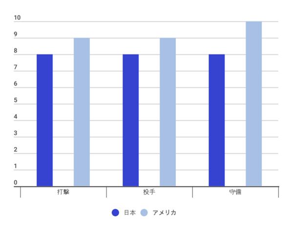 日本とアメリカの戦力分析(10段階評価/データ提供:世界の野球)