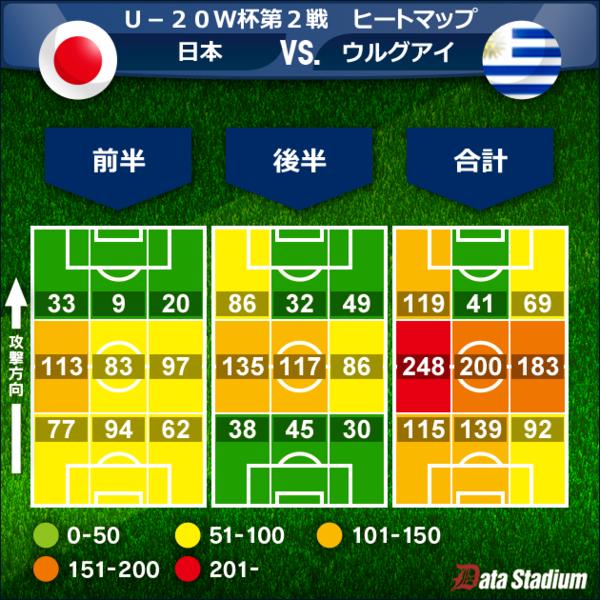 日本代表のプレーエリア別のヒートマップ