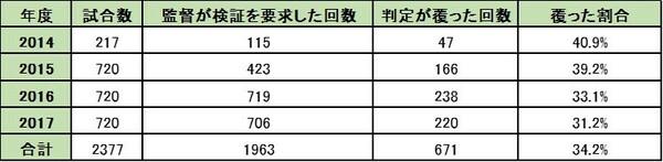 資料提供:韓国野球委員会※2014年は7月22日から導入