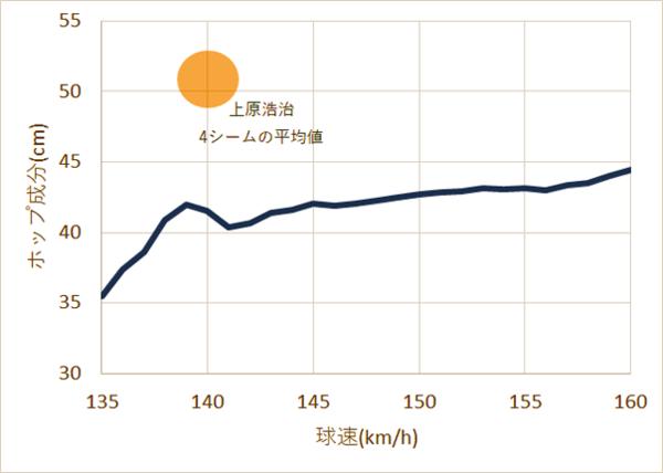 球速とホップ成分の関係。上原は平均140キロながら、ホップ成分が大きい