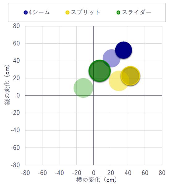 ボール変化量。濃い丸が上原、薄い丸がメジャーリーグ平均。上原のスプリット(黄色)はメジャー平均(薄黄色)よりホップ成分が大きい