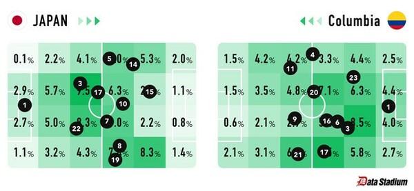 プレーエリアのシェアと各選手の平均ポジション