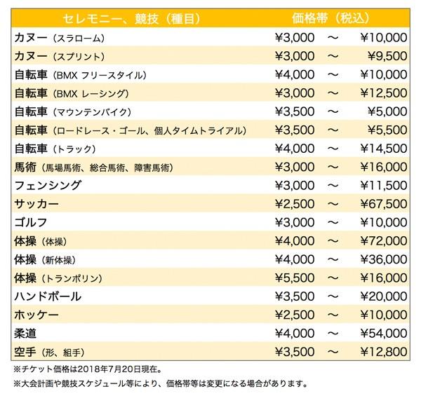 (図1-2)東京2020組織委員会 発表資料より作成