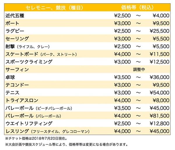 (図1-3)東京2020組織委員会 発表資料より作成