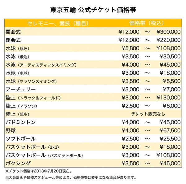 (図1-1)東京2020組織委員会 発表資料より作成