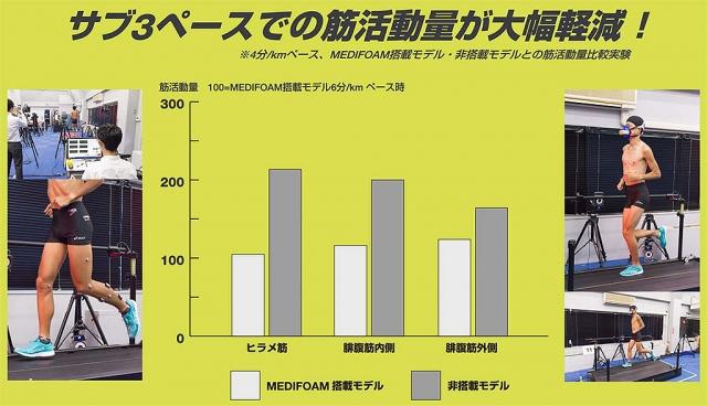 「MEDIFOAM」 レースモデル走行試験データ。走行試験は2018年10月29日に実施。