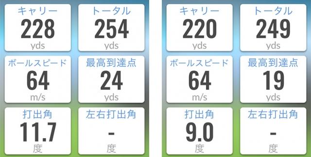 トラックマン試打データ(左5X、右5S)