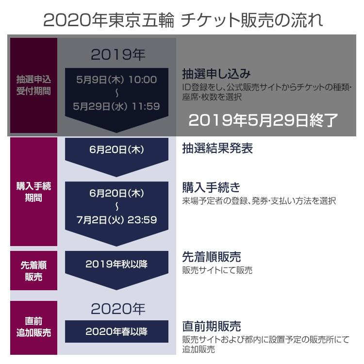 2020年東京五輪 抽選結果発表後のチケット販売の流れ