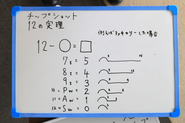 〇の中に自分が持つ番手を入れ、自分がキャリーさせたい距離に□を×とランの距離が出る。ちなみに、サンドウェッジでは12?12=0、3×0=0になるが、多少のランは出る