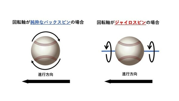 バックスピンとジャイロスピン、ボールの回転軸の違い