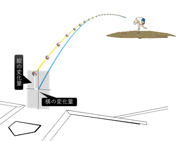 ボール変化量の定義。実際の投球(黄線)が原点(青線)からどれくらい変化したかを示す(右投手の場合)