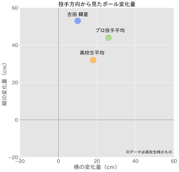 投手方向から見たボール変化量(左投手は反転)