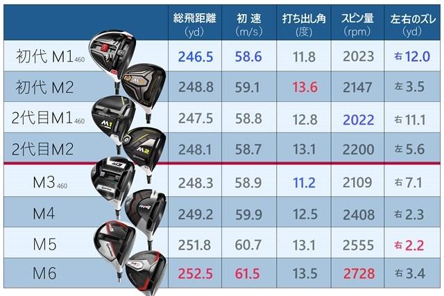 各モデル5球ずつの平均値を測定