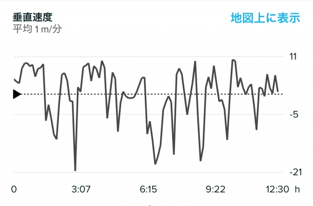 SuuntoAppで表示されるバーティカルスピード(垂直速度)