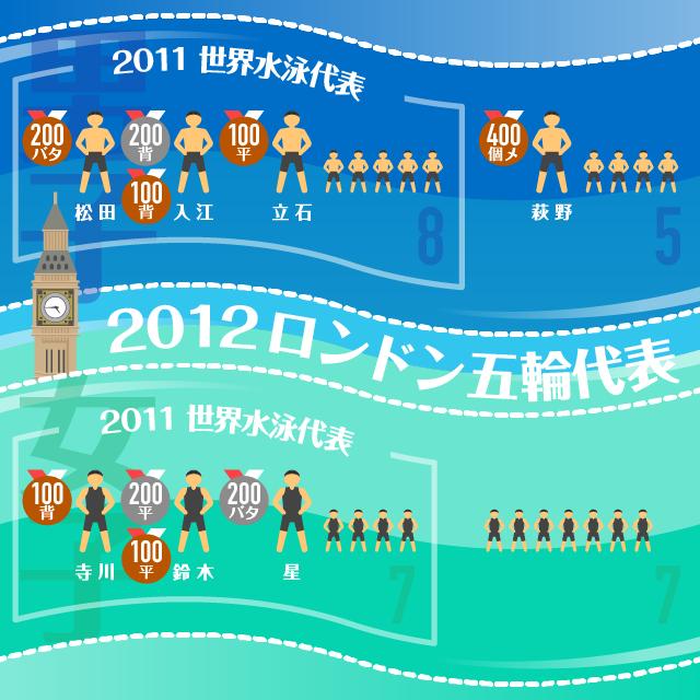 ロンドン五輪の競泳日本代表は、男子が13人中8人、女子は14人中7人が前年の上海世界水泳の代表選手だった。個人種目でのメダル獲得選手も萩野以外は前年の世界水泳に出場していた。