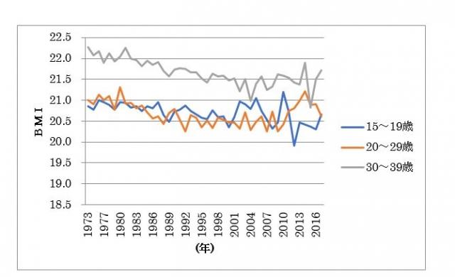 図1 女性のBMIの状況の年次推移