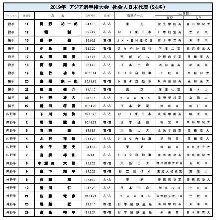 第29回BFAアジア野球選手権大会日本代表