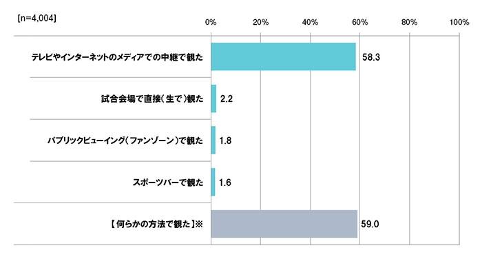 【図表1】RWC2019日本大会の観戦状況 ※【試合会場・パブリックビューイング・スポーツバーいずれかで観た計】試合会場・パブリックビューイング・スポーツバーいずれかで観たスコア