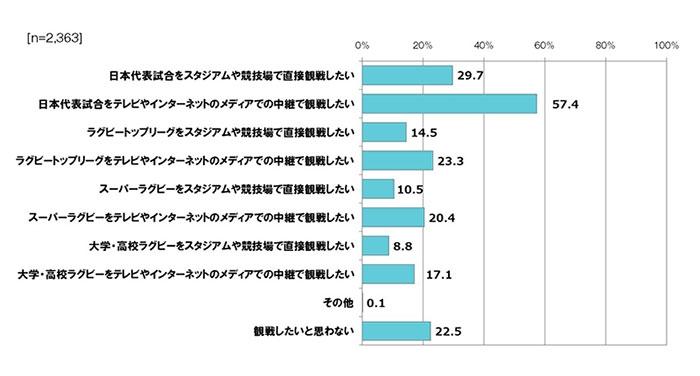 【図表2】RWC2019日本大会観戦者における、今後のラグビー観戦希望