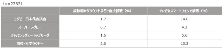【参考】RWC2019日本大会観戦者における、RWC2019開幕(2019年9月20日)以前の過去1年間のラグビー観戦状況