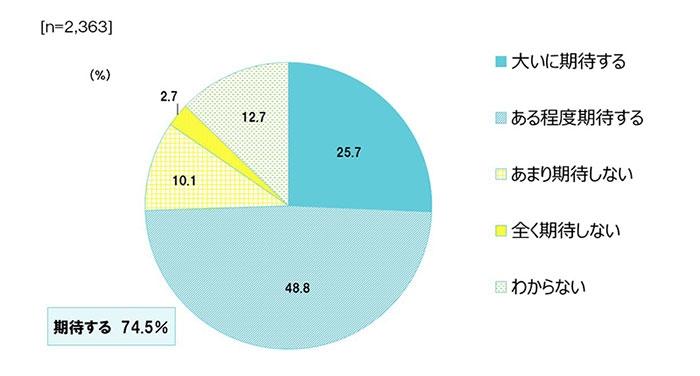 【図表3】RWC2019日本大会観戦者の新リーグへの期待