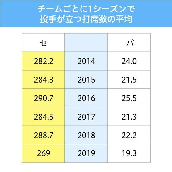 DH制の採用により、野手を起用できる打席数は250打席程度増加する
