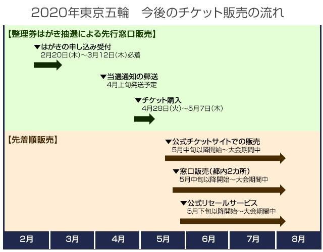 2020年東京五輪 今後のチケット販売の流れ