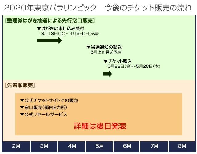 2020年東京パラリンピック 今後のチケット販売の流れ