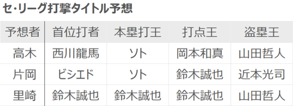 高木・片岡・里崎各氏のセ・リーグ打撃タイトル予想