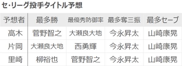 高木・片岡・里崎各氏のセ・リーグ投手タイトル予想