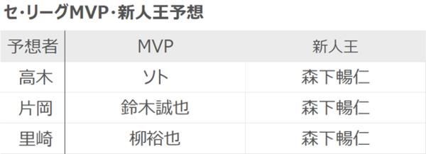 高木・片岡・里崎各氏のセ・リーグMVP・新人王予想