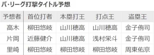 高木、片岡、里崎各氏のパ・リーグ打撃タイトル予想