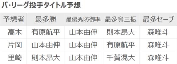 高木・片岡・里崎各氏のパ・リーグ投手タイトル予想