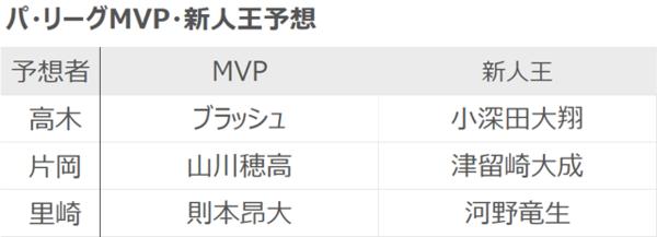 高木・片岡・里崎各氏のパ・リーグMVP・新人王予想