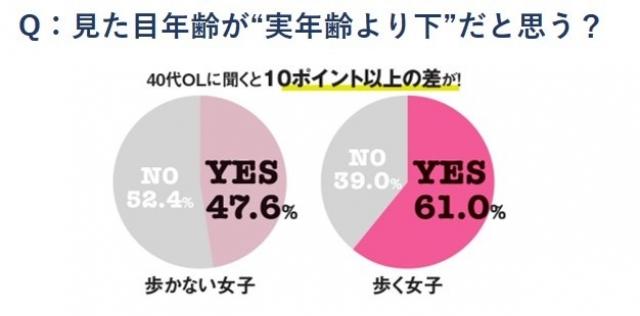 歩かない女子 NO-52.4% YES-47.6%、 歩く女子 NO-39.0% YES-61.0%